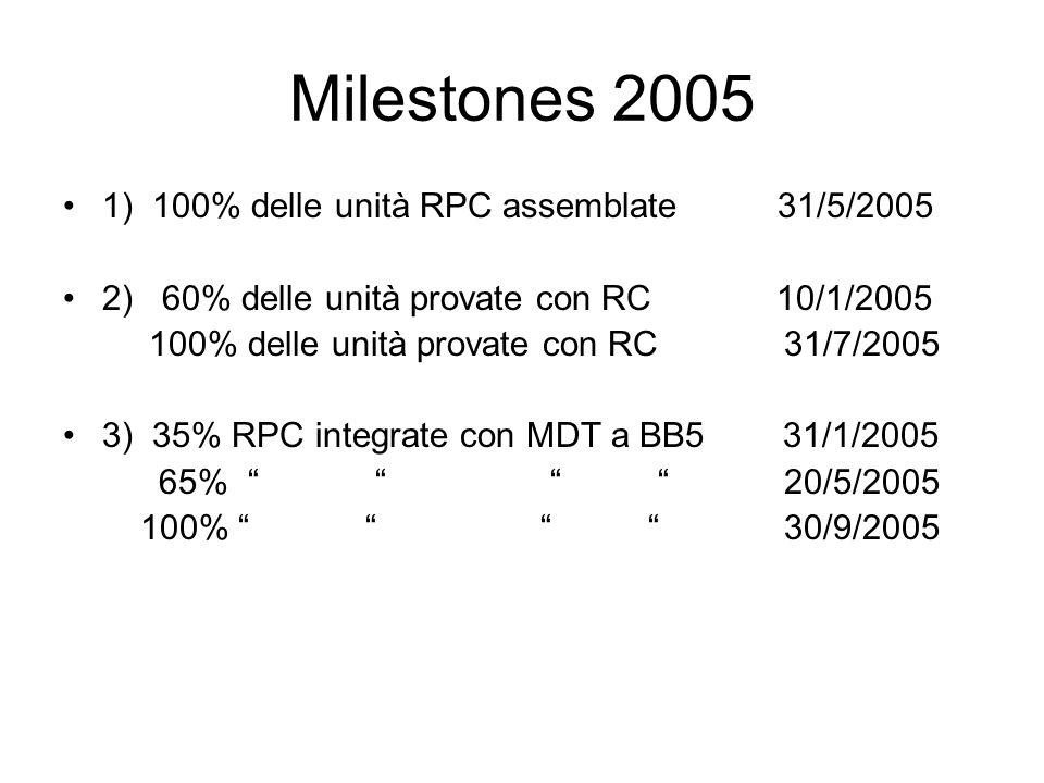 Milestones 2005 1) 100% delle unità RPC assemblate 31/5/2005 2) 60% delle unità provate con RC 10/1/2005 100% delle unità provate con RC 31/7/2005 3)