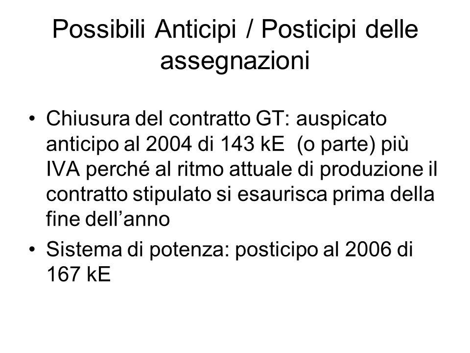 Possibili Anticipi / Posticipi delle assegnazioni Chiusura del contratto GT: auspicato anticipo al 2004 di 143 kE (o parte) più IVA perché al ritmo at