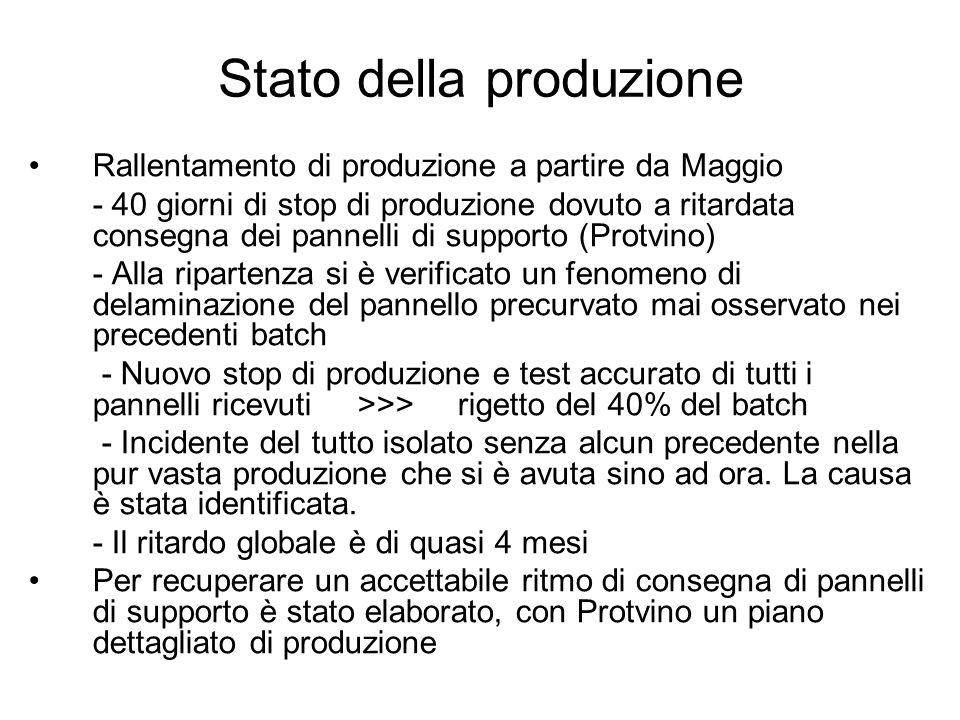 Stato della produzione Rallentamento di produzione a partire da Maggio - 40 giorni di stop di produzione dovuto a ritardata consegna dei pannelli di s
