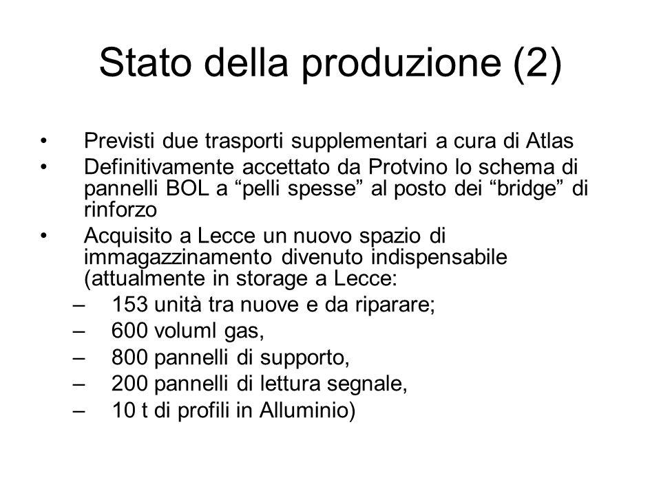Stato della produzione (2) Previsti due trasporti supplementari a cura di Atlas Definitivamente accettato da Protvino lo schema di pannelli BOL a pelli spesse al posto dei bridge di rinforzo Acquisito a Lecce un nuovo spazio di immagazzinamento divenuto indispensabile (attualmente in storage a Lecce: –153 unità tra nuove e da riparare; –600 voluml gas, –800 pannelli di supporto, –200 pannelli di lettura segnale, –10 t di profili in Alluminio)