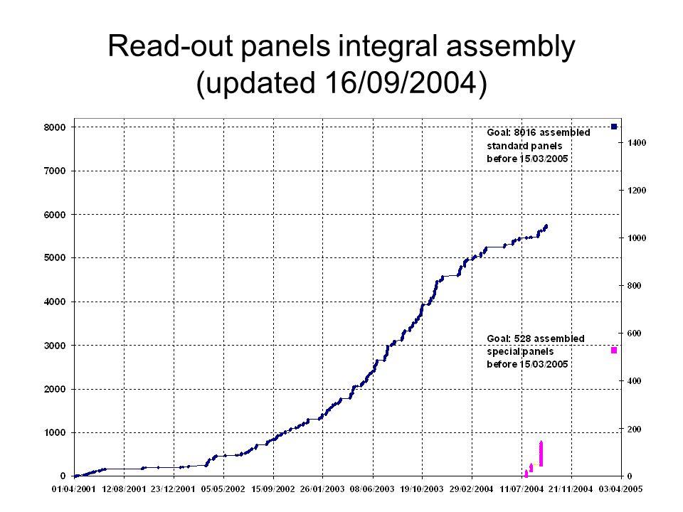 Integrazione nel 2005 Un graduale aumento dell'efficienza di produzione ci permetterà di assemblare le rimanenti 402 camere alla velocità di 3 per giorno che consente di concludere il lavoro di integrazione entro il settembre 2005.