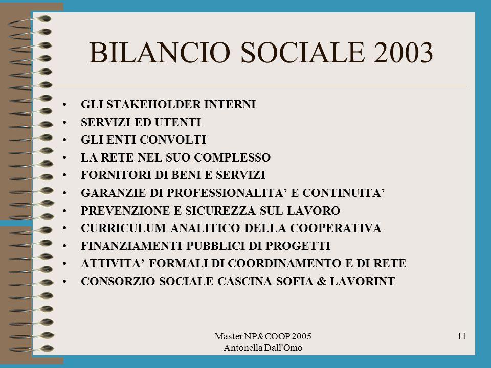 Master NP&COOP 2005 Antonella Dall Omo 11 BILANCIO SOCIALE 2003 GLI STAKEHOLDER INTERNI SERVIZI ED UTENTI GLI ENTI CONVOLTI LA RETE NEL SUO COMPLESSO FORNITORI DI BENI E SERVIZI GARANZIE DI PROFESSIONALITA' E CONTINUITA' PREVENZIONE E SICUREZZA SUL LAVORO CURRICULUM ANALITICO DELLA COOPERATIVA FINANZIAMENTI PUBBLICI DI PROGETTI ATTIVITA' FORMALI DI COORDINAMENTO E DI RETE CONSORZIO SOCIALE CASCINA SOFIA & LAVORINT