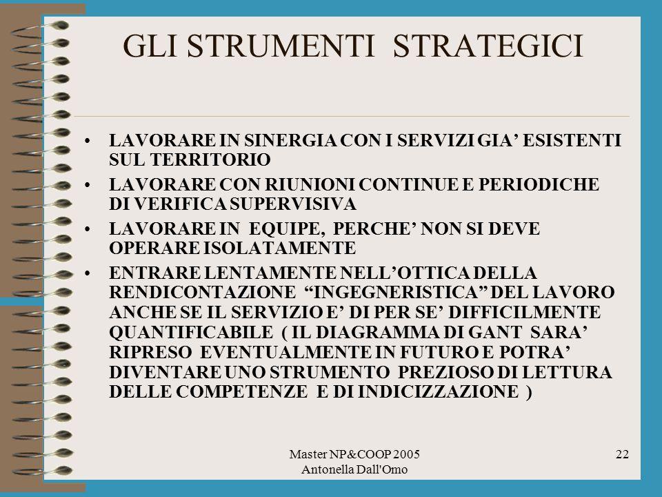 Master NP&COOP 2005 Antonella Dall Omo 22 GLI STRUMENTI STRATEGICI LAVORARE IN SINERGIA CON I SERVIZI GIA' ESISTENTI SUL TERRITORIO LAVORARE CON RIUNIONI CONTINUE E PERIODICHE DI VERIFICA SUPERVISIVA LAVORARE IN EQUIPE, PERCHE' NON SI DEVE OPERARE ISOLATAMENTE ENTRARE LENTAMENTE NELL'OTTICA DELLA RENDICONTAZIONE INGEGNERISTICA DEL LAVORO ANCHE SE IL SERVIZIO E' DI PER SE' DIFFICILMENTE QUANTIFICABILE ( IL DIAGRAMMA DI GANT SARA' RIPRESO EVENTUALMENTE IN FUTURO E POTRA' DIVENTARE UNO STRUMENTO PREZIOSO DI LETTURA DELLE COMPETENZE E DI INDICIZZAZIONE )