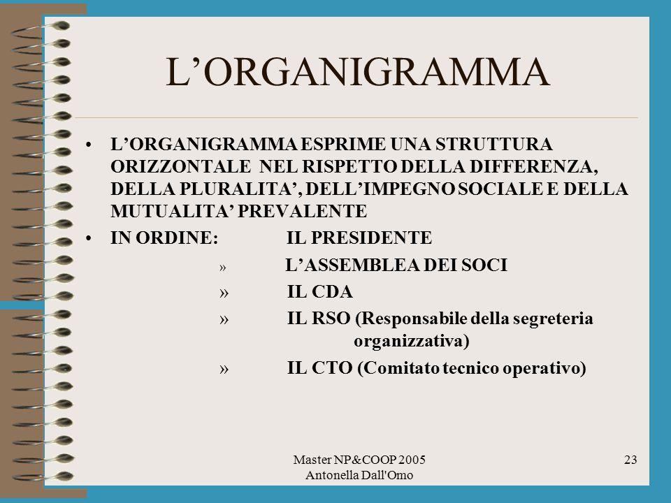 Master NP&COOP 2005 Antonella Dall'Omo 23 L'ORGANIGRAMMA L'ORGANIGRAMMA ESPRIME UNA STRUTTURA ORIZZONTALE NEL RISPETTO DELLA DIFFERENZA, DELLA PLURALI
