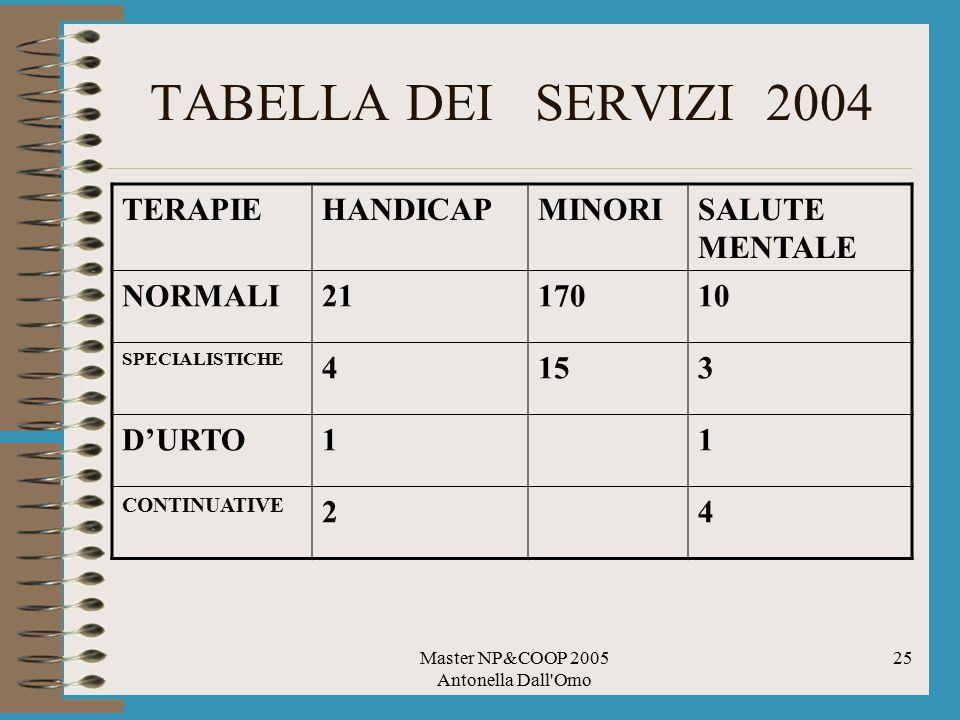 Master NP&COOP 2005 Antonella Dall'Omo 25 TABELLA DEI SERVIZI 2004 TERAPIEHANDICAPMINORISALUTE MENTALE NORMALI2117010 SPECIALISTICHE 4153 D'URTO11 CON