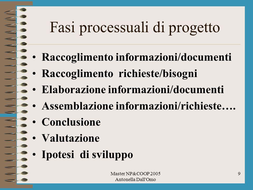 Master NP&COOP 2005 Antonella Dall Omo 9 Fasi processuali di progetto Raccoglimento informazioni/documenti Raccoglimento richieste/bisogni Elaborazione informazioni/documenti Assemblazione informazioni/richieste….