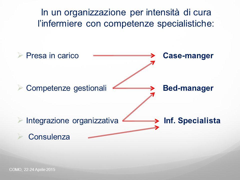 In un organizzazione per intensità di cura l'infermiere con competenze specialistiche:  Presa in carico Case-manger  Competenze gestionali Bed-manag