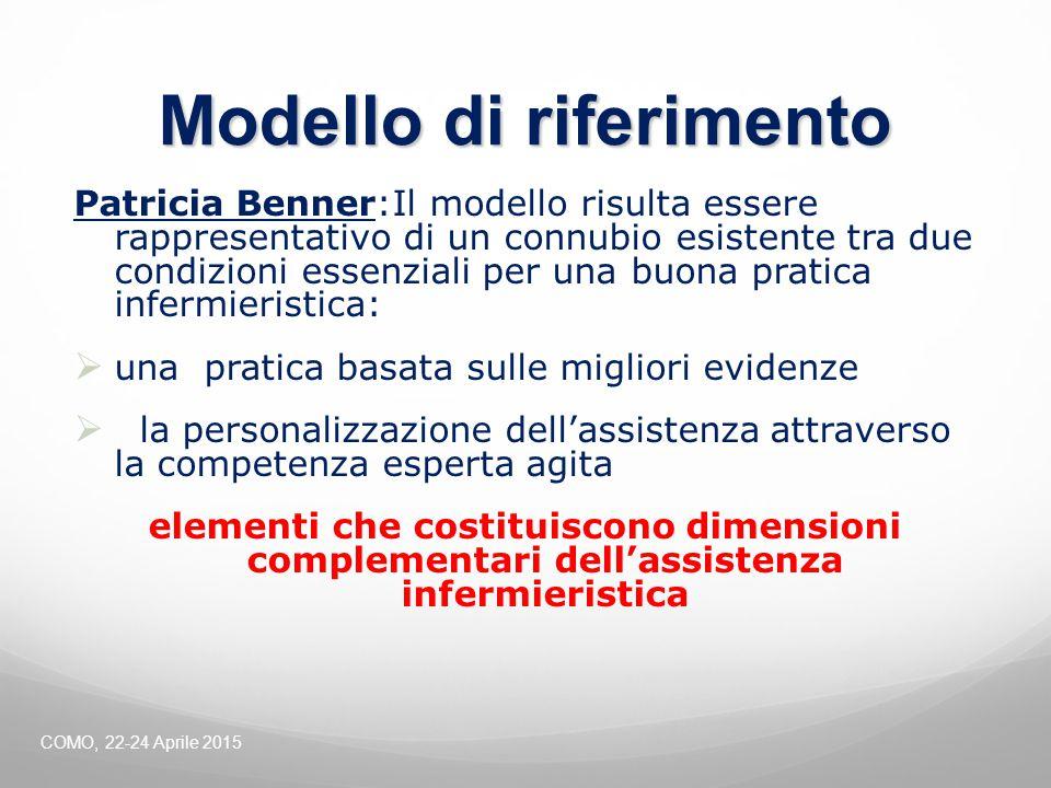 Modello di riferimento Patricia Benner:Il modello risulta essere rappresentativo di un connubio esistente tra due condizioni essenziali per una buona