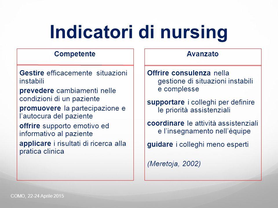 Indicatori di nursing Competente Gestire efficacemente situazioni instabili prevedere cambiamenti nelle condizioni di un paziente promuovere la partec