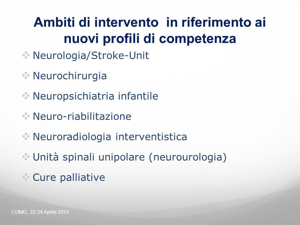 Ambiti di intervento in riferimento ai nuovi profili di competenza  Neurologia/Stroke-Unit  Neurochirurgia  Neuropsichiatria infantile  Neuro-riab