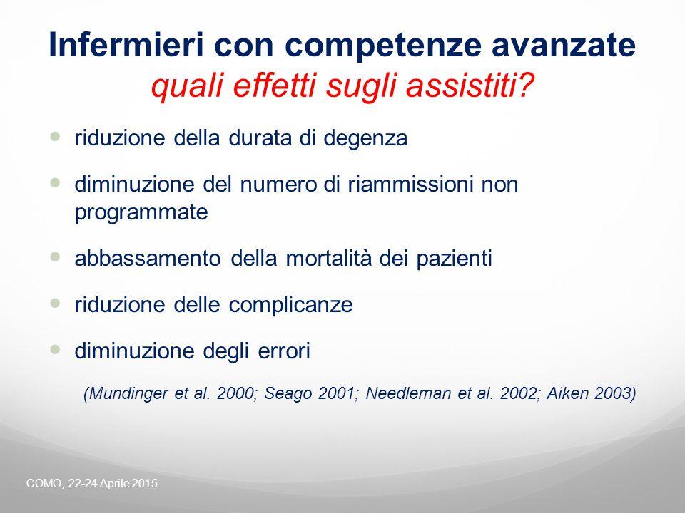 Infermieri con competenze avanzate quali effetti sugli assistiti? riduzione della durata di degenza diminuzione del numero di riammissioni non program