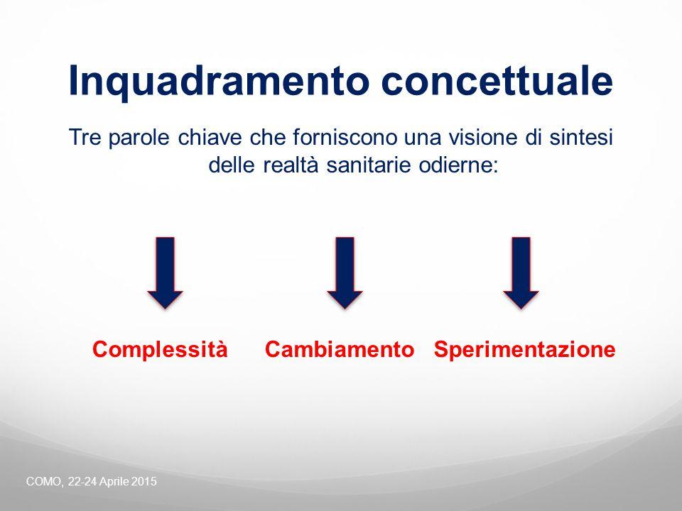 Inquadramento concettuale Tre parole chiave che forniscono una visione di sintesi delle realtà sanitarie odierne: Complessità Cambiamento Sperimentazi