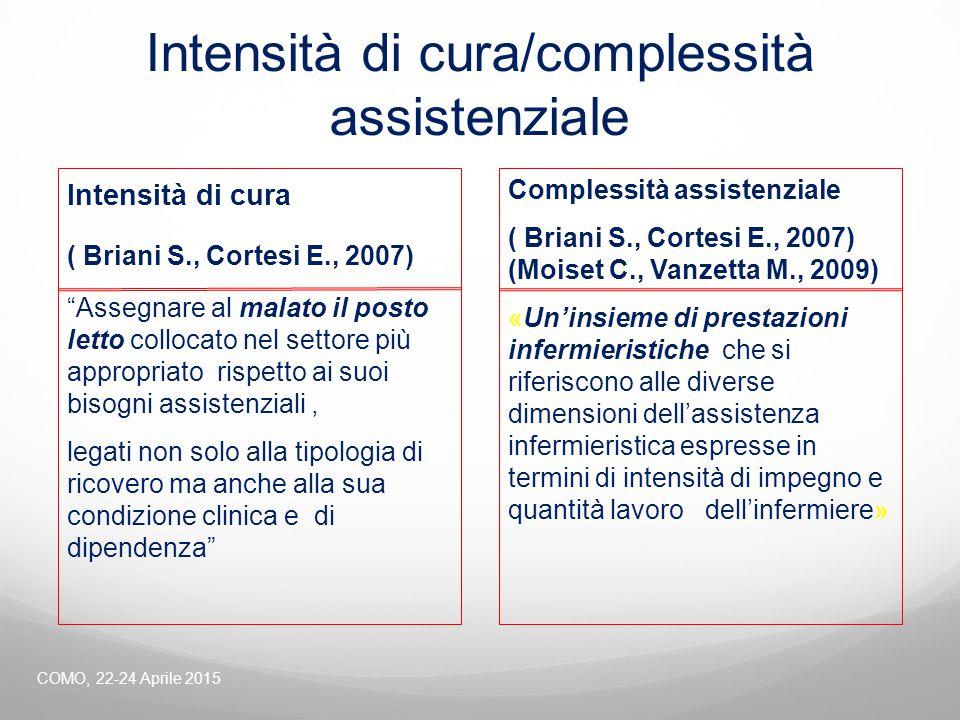 """Intensità di cura/complessità assistenziale Intensità di cura ( Briani S., Cortesi E., 2007) """"Assegnare al malato il posto letto collocato nel settore"""