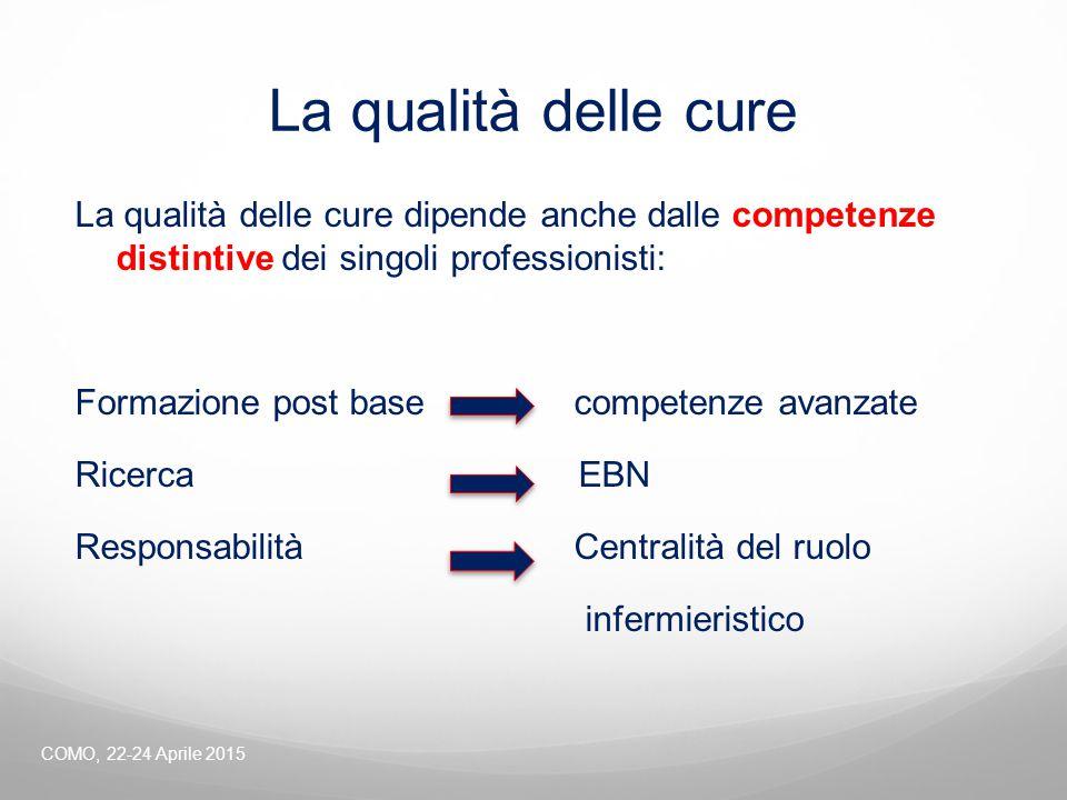 La qualità delle cure La qualità delle cure dipende anche dalle competenze distintive dei singoli professionisti: Formazione post base competenze avan
