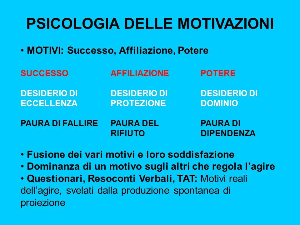 PSICOLOGIA DELLE MOTIVAZIONI MOTIVI: Successo, Affiliazione, Potere SUCCESSOAFFILIAZIONEPOTERE DESIDERIO DI DESIDERIO DIDESIDERIO DI ECCELLENZAPROTEZI