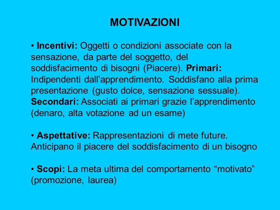 MOTIVAZIONI Incentivi: Oggetti o condizioni associate con la sensazione, da parte del soggetto, del soddisfacimento di bisogni (Piacere). Primari: Ind