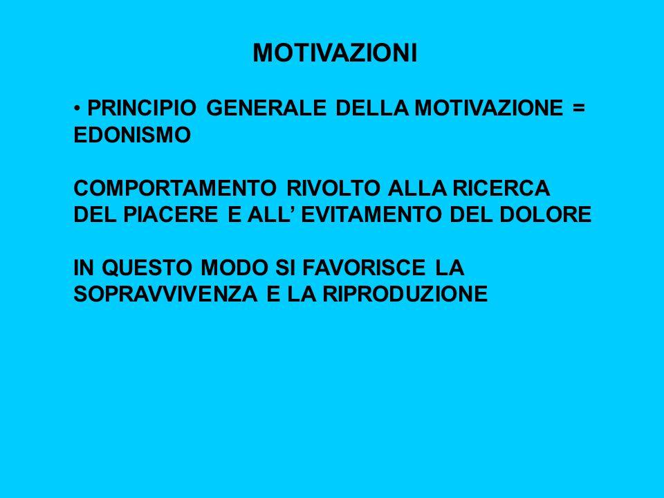 MOTIVAZIONI PRINCIPIO GENERALE DELLA MOTIVAZIONE = EDONISMO COMPORTAMENTO RIVOLTO ALLA RICERCA DEL PIACERE E ALL' EVITAMENTO DEL DOLORE IN QUESTO MODO