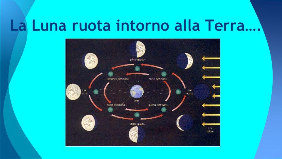 La Luna ruota intorno alla Terra….
