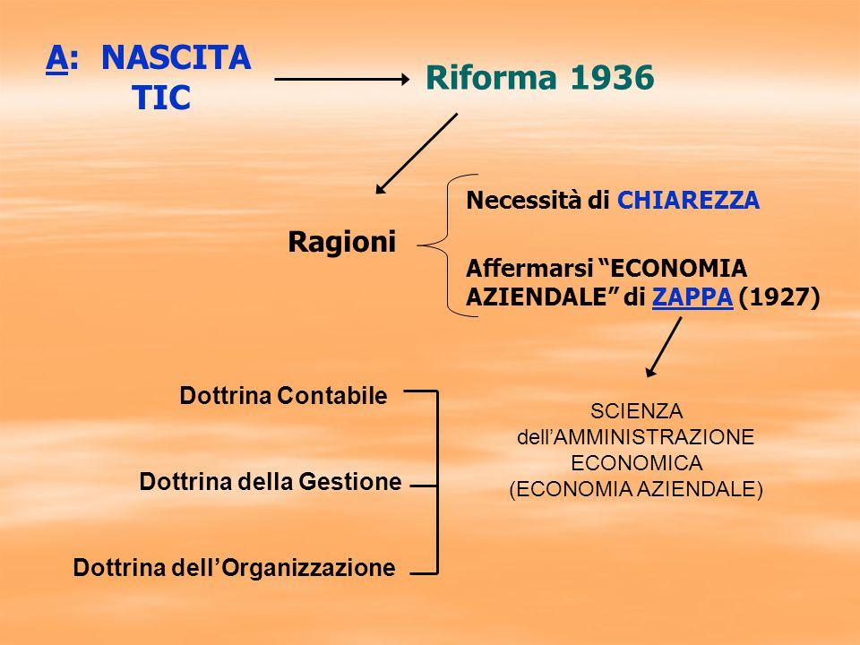 Riforma 1936 Ragioni A: NASCITA TIC Necessità di CHIAREZZA Affermarsi ECONOMIA AZIENDALE di ZAPPA (1927) SCIENZA dell'AMMINISTRAZIONE ECONOMICA (ECONOMIA AZIENDALE) Dottrina Contabile Dottrina della Gestione Dottrina dell'Organizzazione