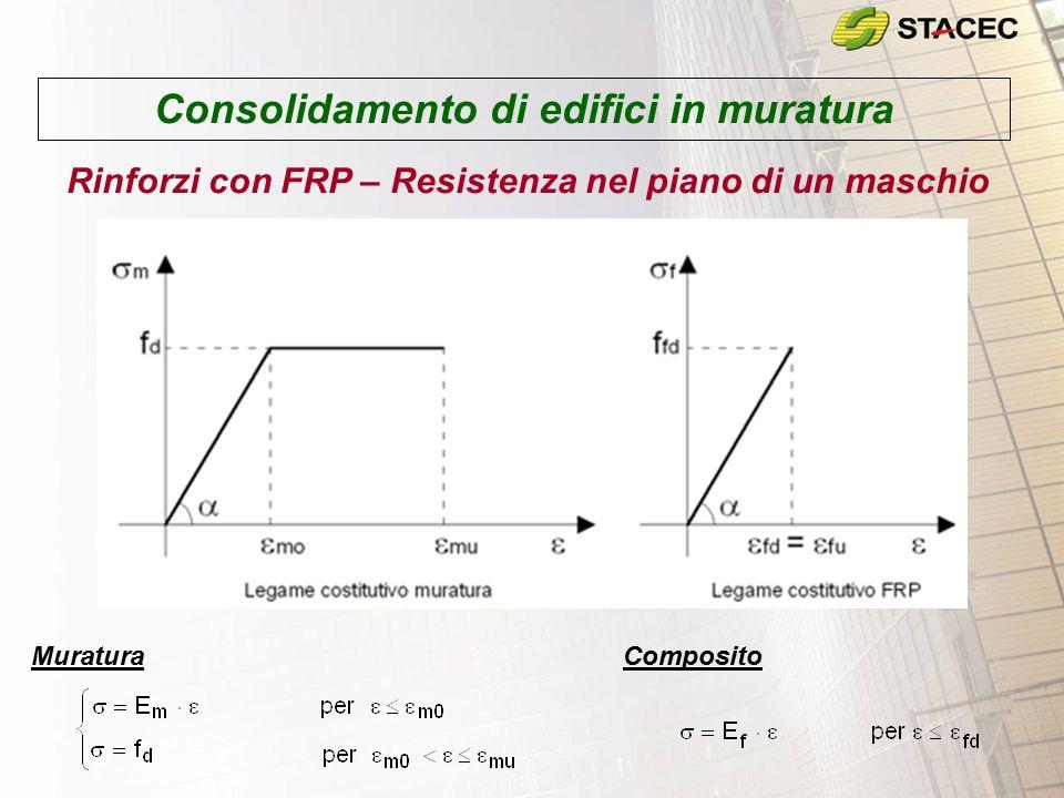 Consolidamento di edifici in muratura Rinforzi con FRP – Resistenza nel piano di un maschio MuraturaComposito
