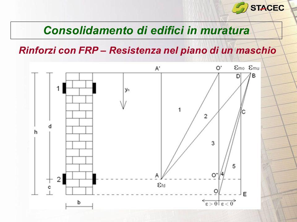 Consolidamento di edifici in muratura Rinforzi con FRP – Resistenza nel piano di un maschio