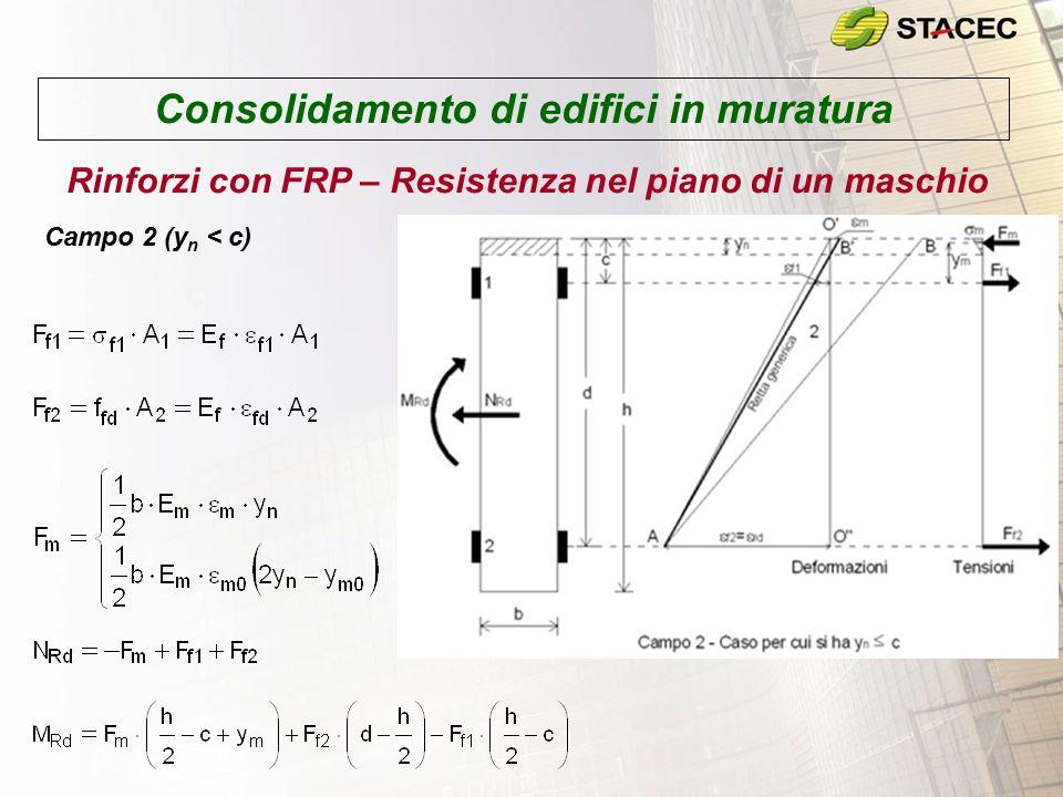 Consolidamento di edifici in muratura Rinforzi con FRP – Resistenza nel piano di un maschio Campo 2 (y n < c)