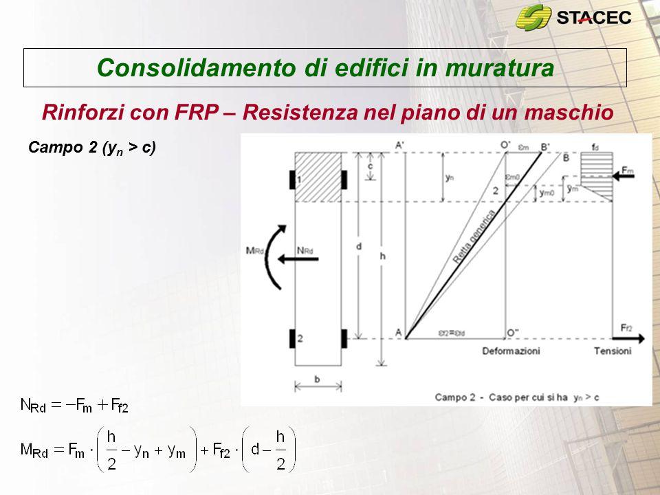 Consolidamento di edifici in muratura Rinforzi con FRP – Resistenza nel piano di un maschio Campo 2 (y n > c)