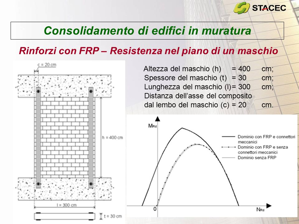 Consolidamento di edifici in muratura Rinforzi con FRP – Resistenza nel piano di un maschio Altezza del maschio (h)= 400cm; Spessore del maschio (t)=