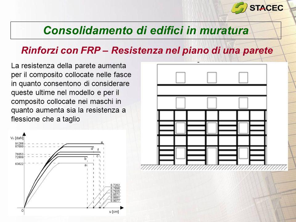 Consolidamento di edifici in muratura Rinforzi con FRP – Resistenza nel piano di una parete La resistenza della parete aumenta per il composito colloc