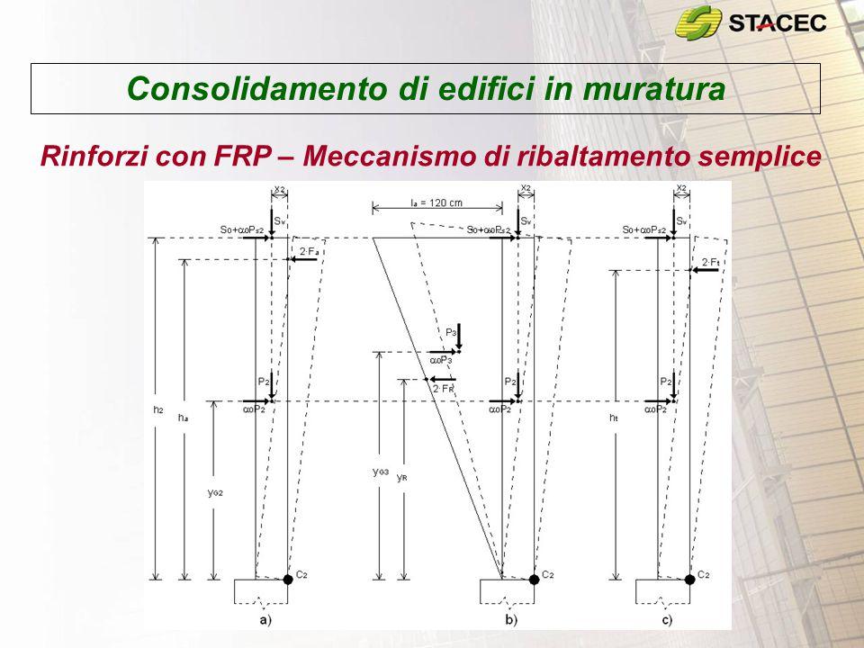 Consolidamento di edifici in muratura Rinforzi con FRP – Meccanismo di ribaltamento semplice