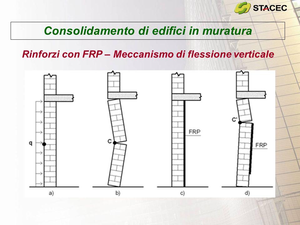Consolidamento di edifici in muratura Rinforzi con FRP – Meccanismo di flessione verticale