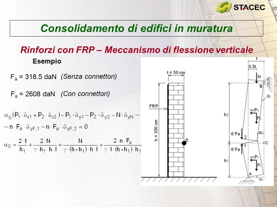 Consolidamento di edifici in muratura Rinforzi con FRP – Meccanismo di flessione verticale Esempio F a = 318.5 daN (Senza connettori) F a = 2608 daN (