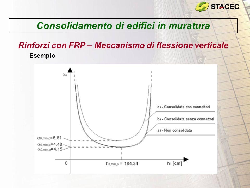 Consolidamento di edifici in muratura Rinforzi con FRP – Meccanismo di flessione verticale Esempio