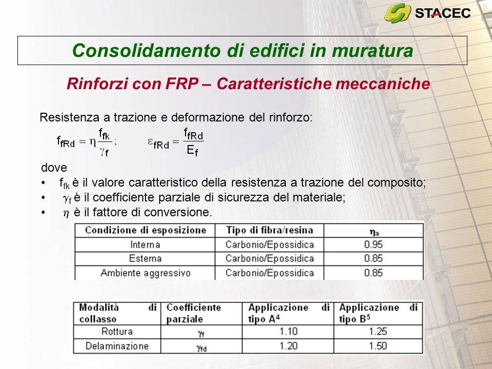 Consolidamento di edifici in muratura Rinforzi con FRP – Caratteristiche meccaniche Resistenza a trazione e deformazione del rinforzo: dove f fk è il