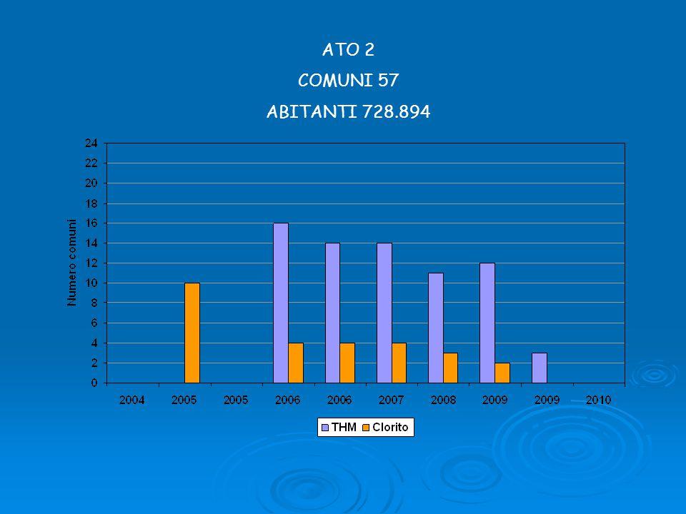 ATO 2 COMUNI 57 ABITANTI 728.894