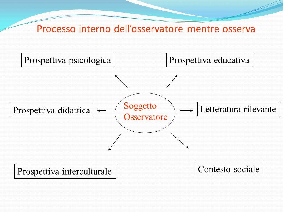 Processo interno dell'osservatore mentre osserva Soggetto Osservatore Prospettiva educativaProspettiva psicologica Prospettiva didattica Prospettiva i