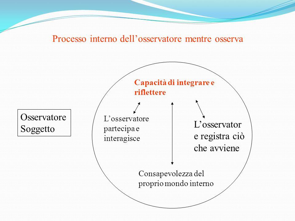 Osservatore Soggetto Processo interno dell'osservatore mentre osserva Capacità di integrare e riflettere Consapevolezza del proprio mondo interno L'os