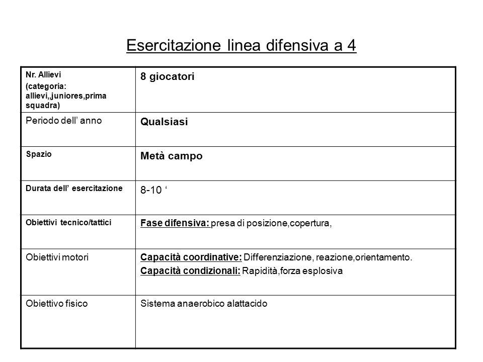 Esercitazione linea difensiva a 4 Nr. Allievi (categoria: allievi,,juniores,prima squadra) 8 giocatori Periodo dell' anno Qualsiasi Spazio Metà campo