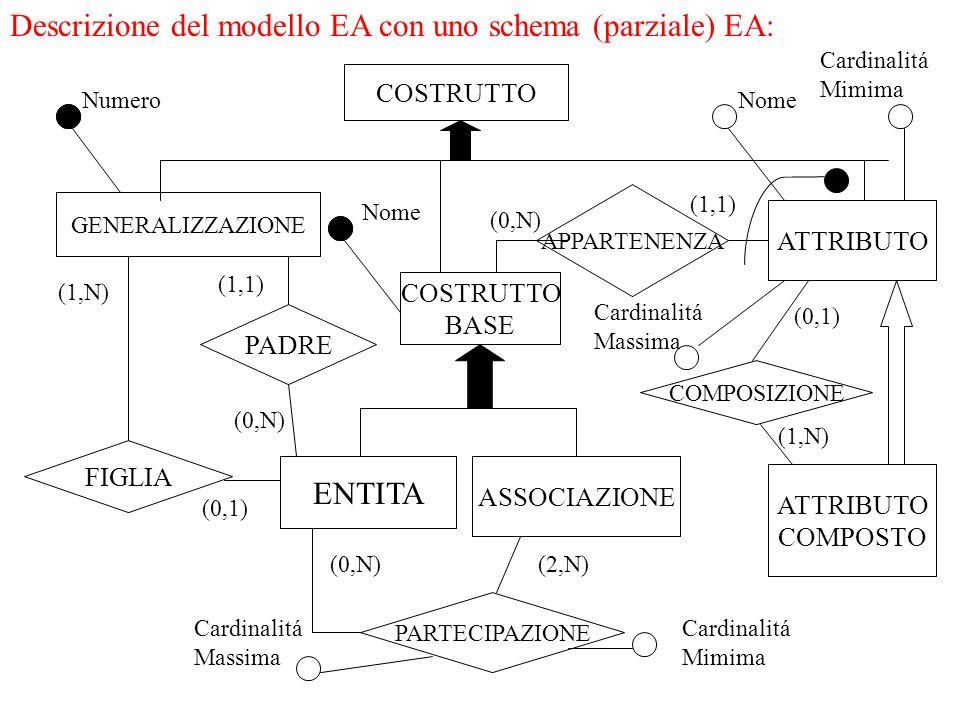 COSTRUTTO GENERALIZZAZIONE COSTRUTTO BASE APPARTENENZA ATTRIBUTO COMPOSTO COMPOSIZIONE ASSOCIAZIONE ENTITA PARTECIPAZIONE PADRE FIGLIA Numero (1,N) (1,1) (0,N) (0,1) (0,N)(2,N) (0,N) (1,1) Nome Cardinalitá Massima Cardinalitá Mimima Cardinalitá Massima Cardinalitá Mimima (1,N) (0,1) Nome Descrizione del modello EA con uno schema (parziale) EA: