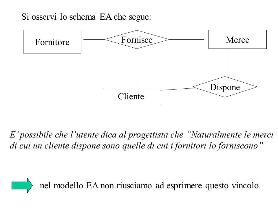 ENTITA ATTRIBUTO COMPOSIZIONE (1,1) Nome Cardinalitá Massima (0,1) APPARTENENZA (0,N) Cardinalitá Mimima composizione, cioè quali attributi Tipo: interno/esterno Esercizio-3: aggiungere allo schema EA parziale appena discusso componenti relative all' IDENTIFICAZIONE: ID INTERNO ID ESTERNO HA FA_PARTE _1 FA_PARTE _2 Numero (0,N) Proposta 1 - ID (1,1) (1,N) ……… ID ASSOCIAZIONE