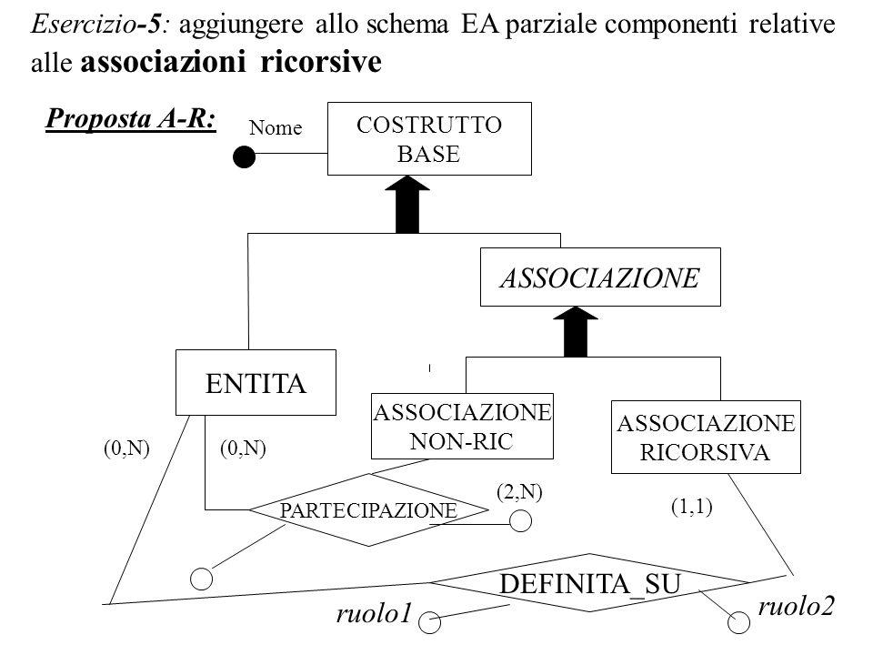 Esercizio-5: aggiungere allo schema EA parziale componenti relative alle associazioni ricorsive Proposta A-R: COSTRUTTO BASE ASSOCIAZIONE NON-RIC ENTITA PARTECIPAZIONE (0,N) (2,N) Nome DEFINITA_SU ASSOCIAZIONE RICORSIVA ASSOCIAZIONE (1,1) (0,N) ruolo1 ruolo2