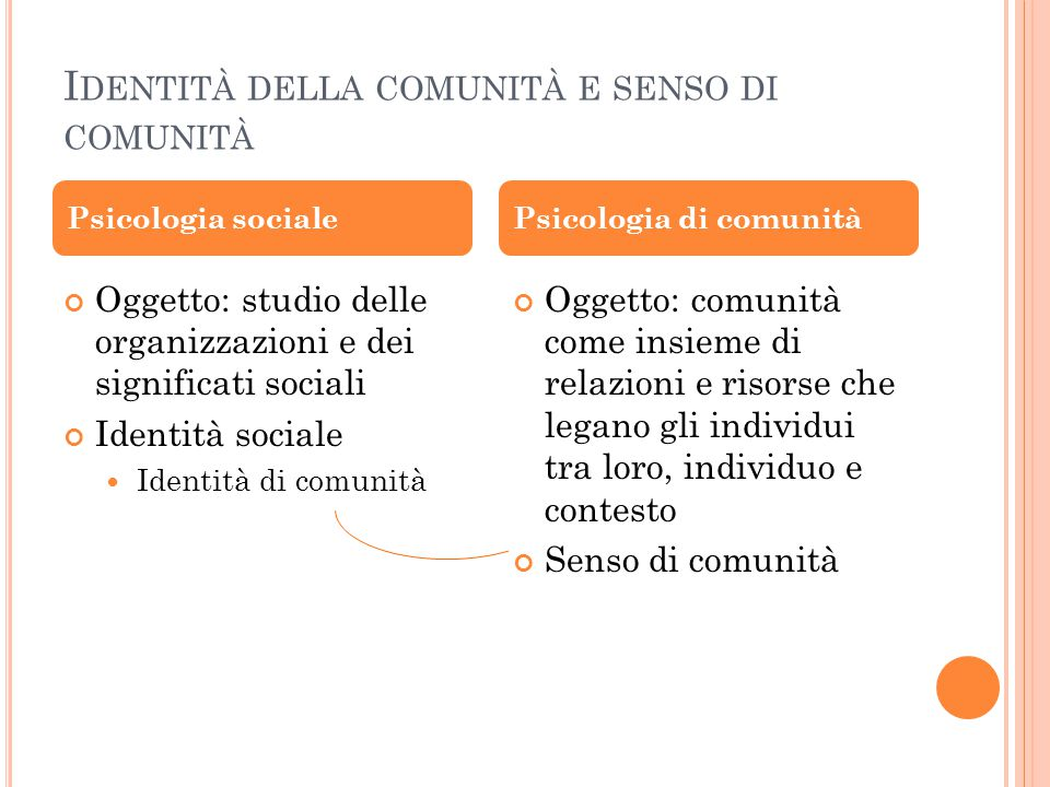 I DENTITÀ DELLA COMUNITÀ E SENSO DI COMUNITÀ Oggetto: studio delle organizzazioni e dei significati sociali Identità sociale Identità di comunità Ogge