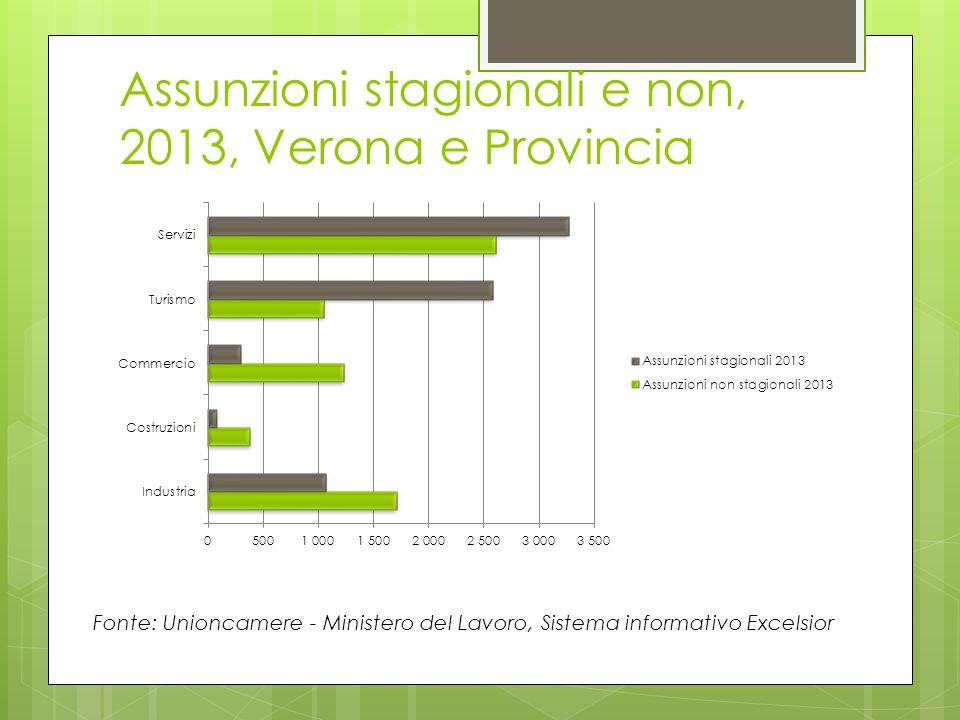 Assunzioni stagionali e non, 2013, Verona e Provincia Fonte: Unioncamere - Ministero del Lavoro, Sistema informativo Excelsior