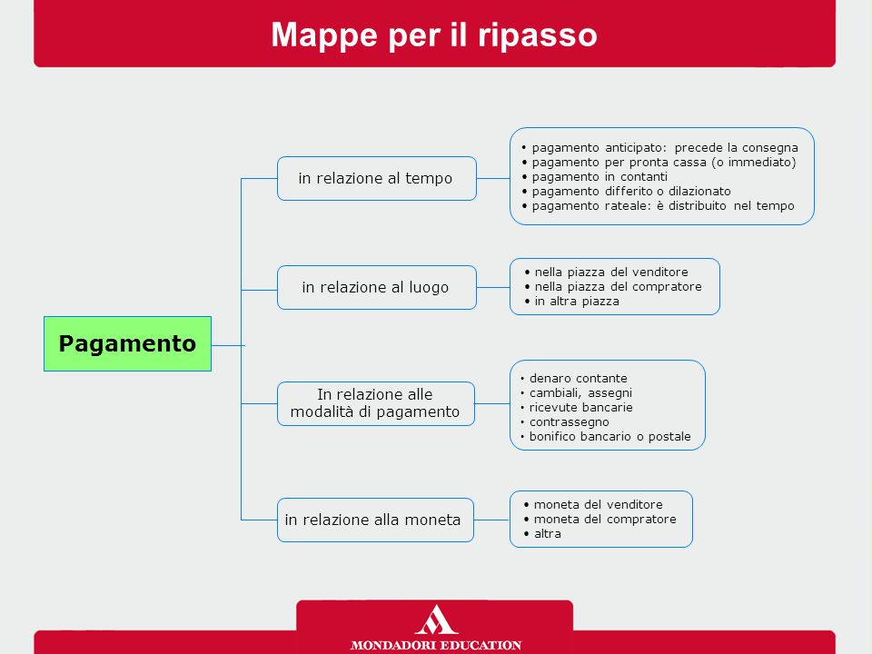 Mappe per il ripasso pagamento anticipato: precede la consegna pagamento per pronta cassa (o immediato) pagamento in contanti pagamento differito o di