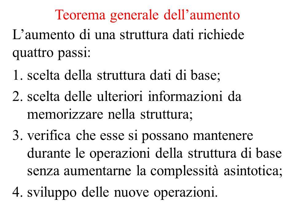 Teorema generale dell'aumento L'aumento di una struttura dati richiede quattro passi: 1.scelta della struttura dati di base; 2.scelta delle ulteriori