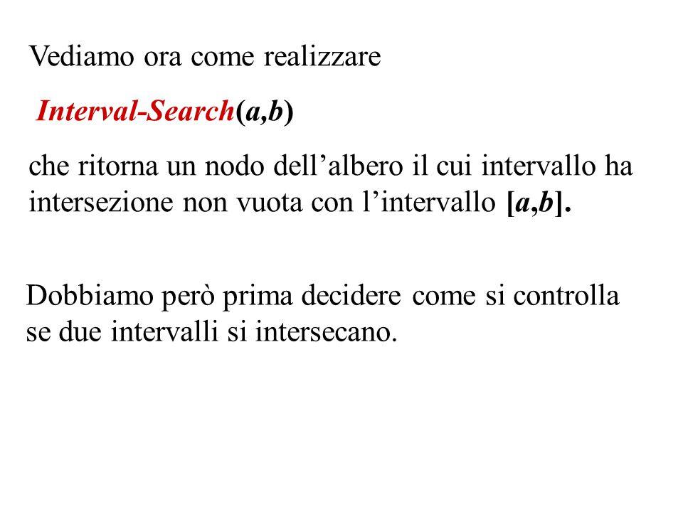 Vediamo ora come realizzare Interval-Search(a,b) che ritorna un nodo dell'albero il cui intervallo ha intersezione non vuota con l'intervallo [a,b].