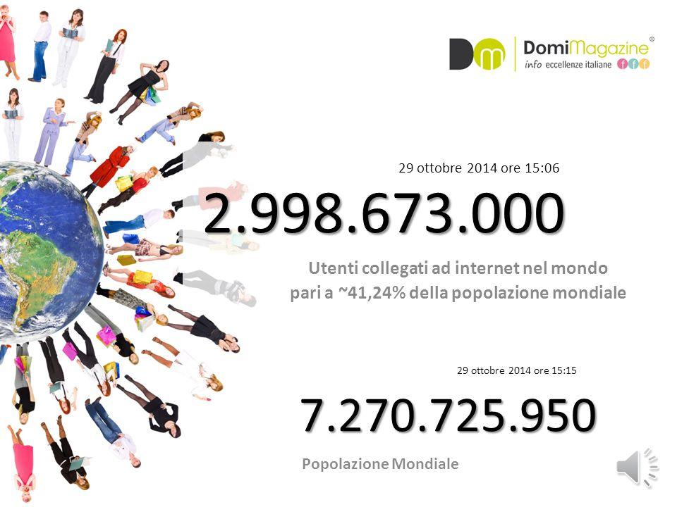 2.998.673.000 Utenti collegati ad internet nel mondo pari a ~41,24% della popolazione mondiale 29 ottobre 2014 ore 15:06 7.270.725.950 29 ottobre 2014 ore 15:15 Popolazione Mondiale