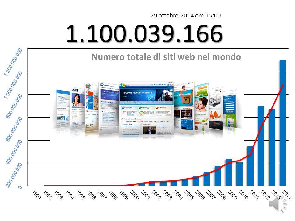 1.100.039.166 Numero totale di siti web nel mondo 29 ottobre 2014 ore 15:00