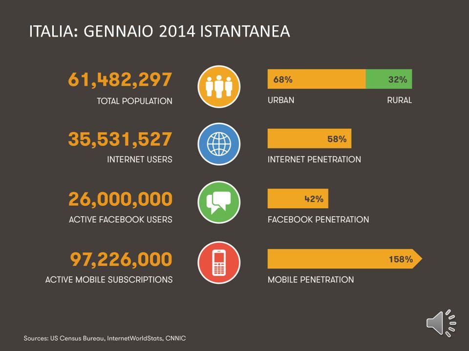 36.880.597 Utenti collegati ad internet in Italia 29 ottobre 2014 ore 15:00 61.820.730 29 Ottobre 2014 ore 15:00 Popolazione Italiana