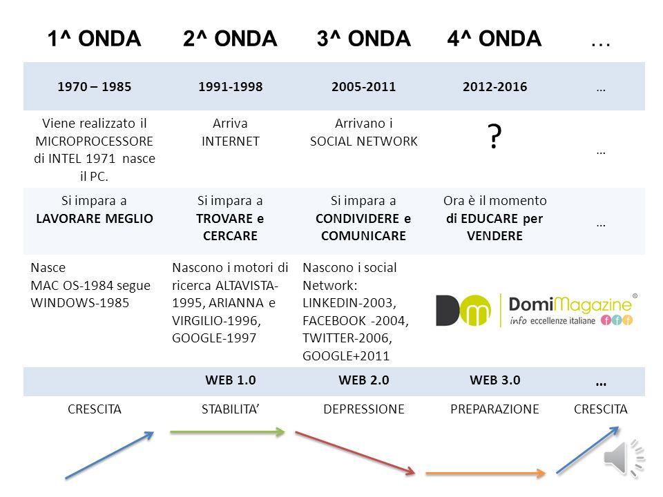 1^ ONDA2^ ONDA3^ ONDA4^ ONDA… 1970 – 19851991-19982005-20112012-2016… Viene realizzato il MICROPROCESSORE di INTEL 1971 nasce il PC.